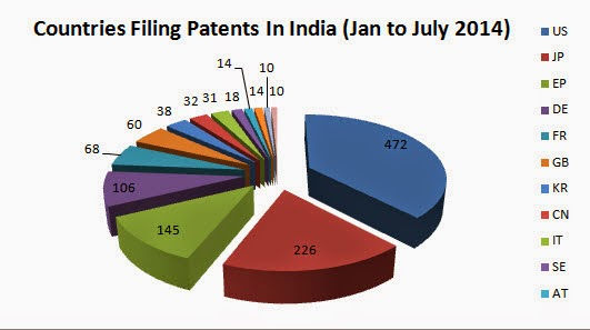 patent filing in india